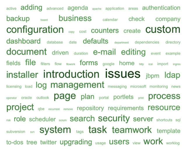 Tag cloud of Teamwork 4 user guide